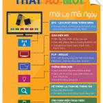 Gói dịch vụ truyền hình thông minh – truyền hình cáp VOD HD FPT